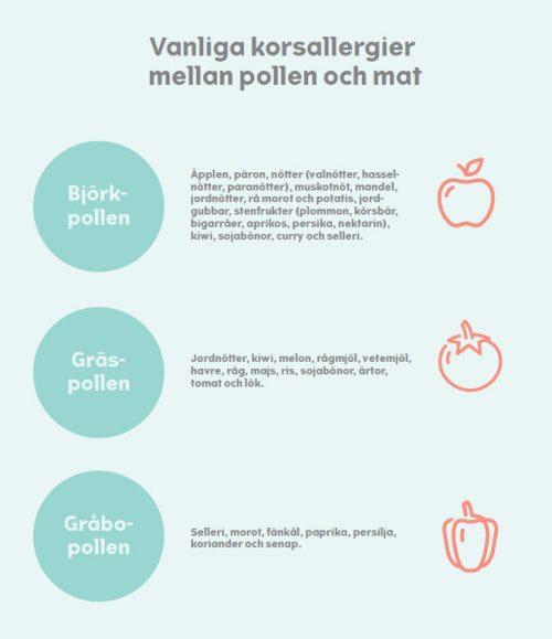 hassel allergi symptom